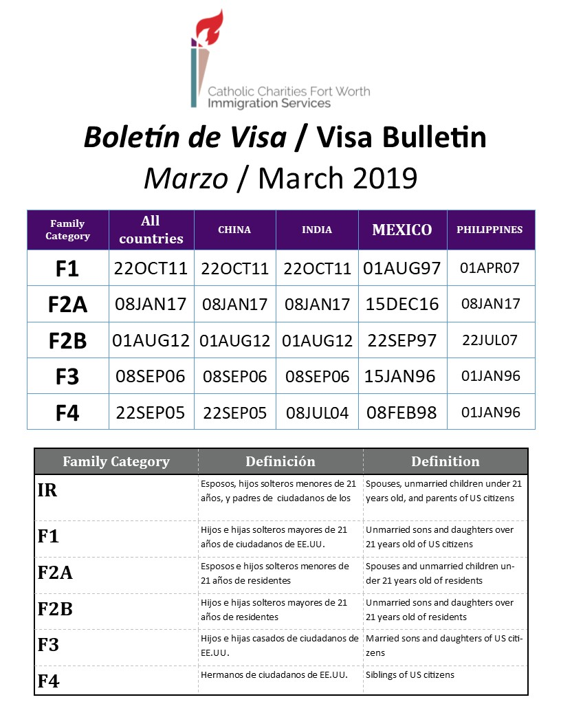 Us Visa Bulletin March 2019